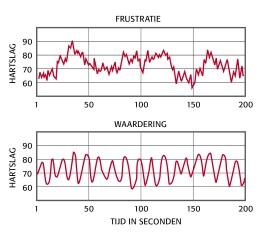 grafiek coherentie